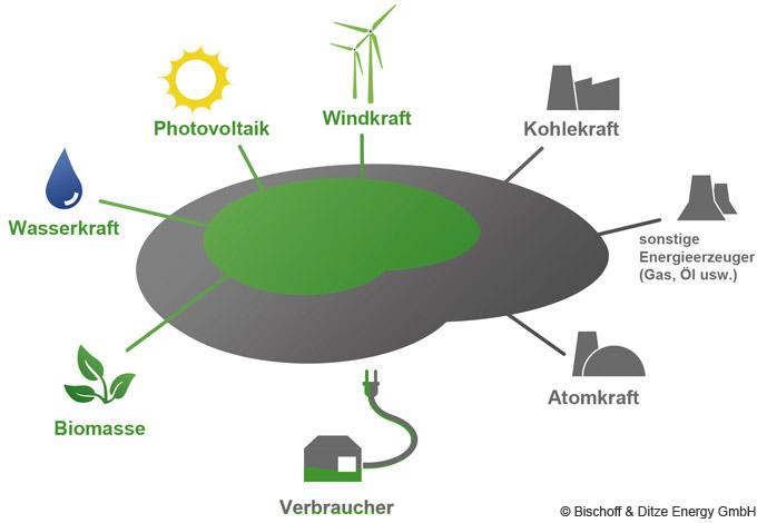 energiewende_stromsee