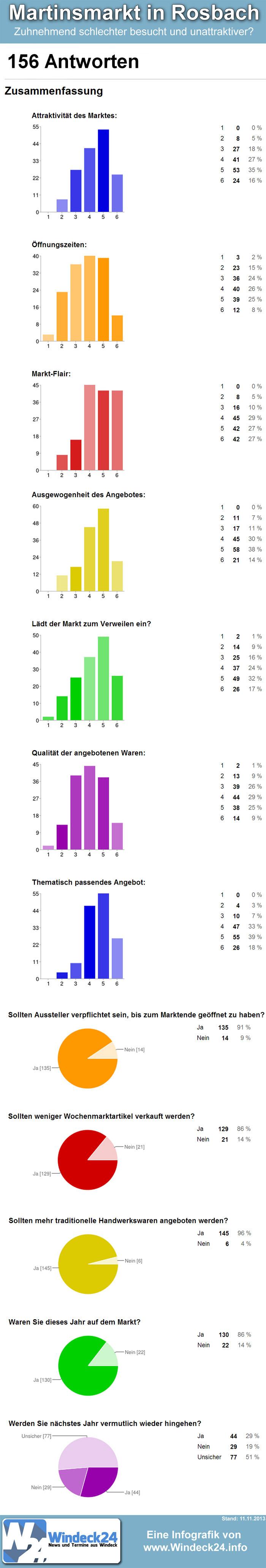 Umfrage bzgl. dem Martinsmarkt in Rosbach