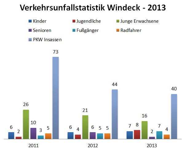 Verkehrsunfallstatistik für Windeck - 2013