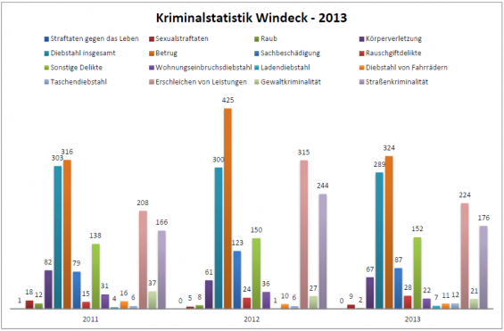 Kriminalstatistik Windeck - 2013