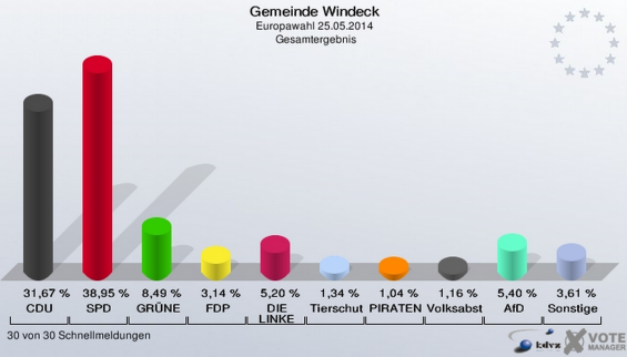 Europawahl Windeck  2014