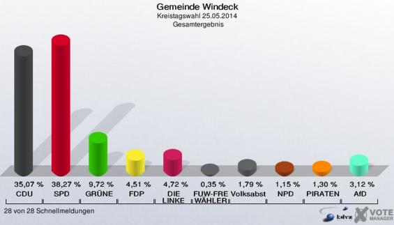 Kreistagswahl Windeck  2014