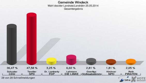 Landratswahl Windeck  2014