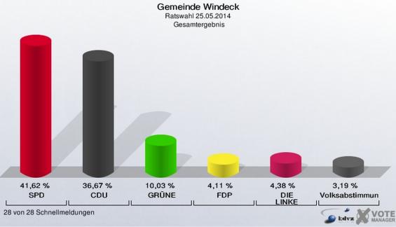 Ratswahl Windeck 2014
