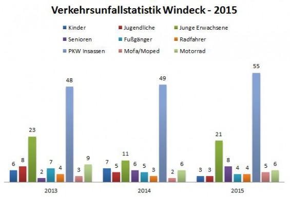 Verkehrsunfallstatistik Windeck 2015